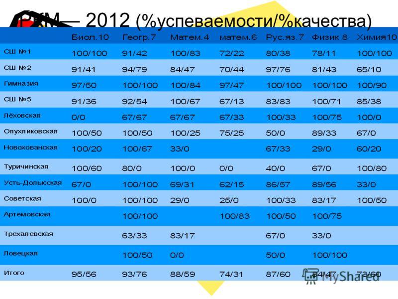 РКМ 2012 (%успеваемости/%качества)
