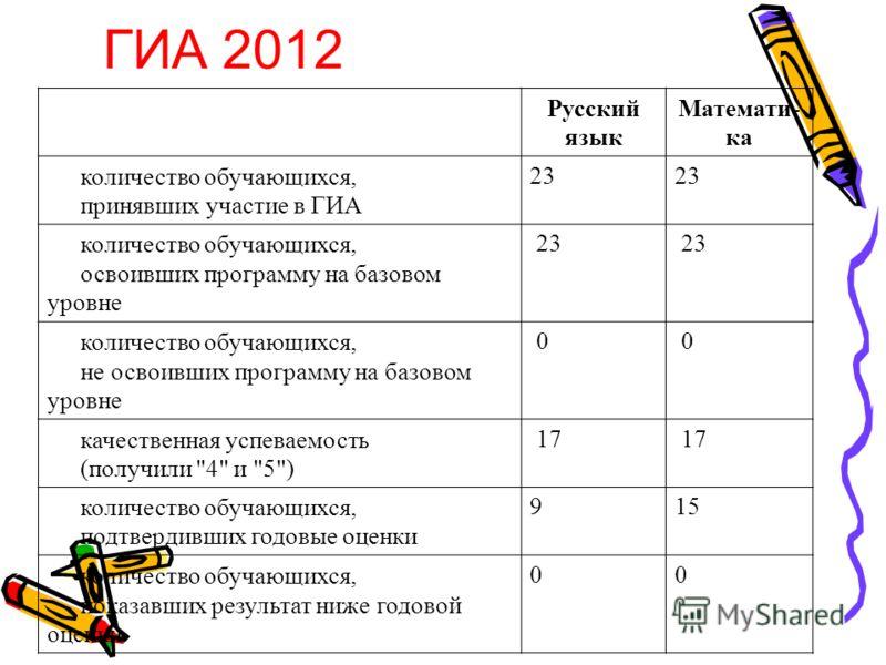 Русский язык Математи- ка количество обучающихся, принявших участие в ГИА 23 количество обучающихся, освоивших программу на базовом уровне 23 количество обучающихся, не освоивших программу на базовом уровне 0 0 качественная успеваемость (получили