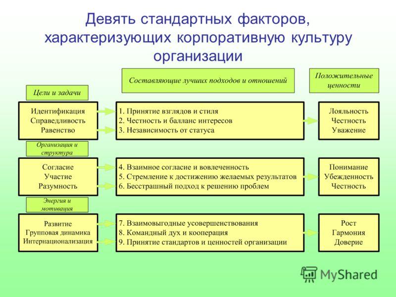 Девять стандартных факторов, характеризующих корпоративную культуру организации