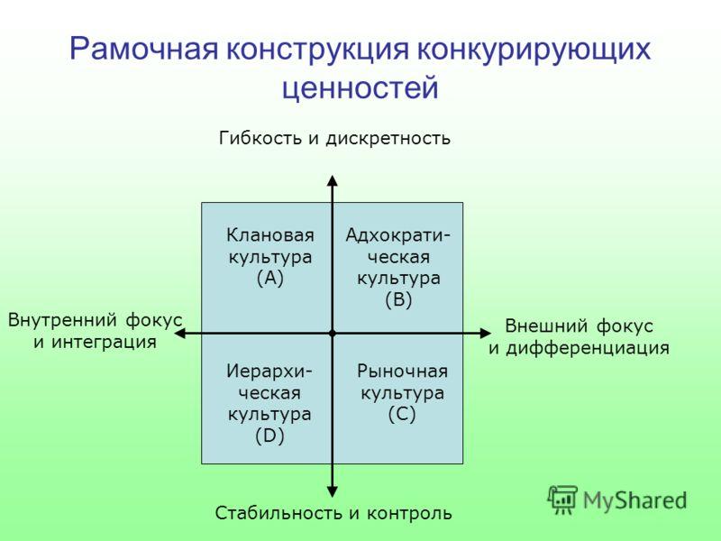 Рамочная конструкция конкурирующих ценностей Клановая культура (А) Адхократи- ческая культура (B) Иерархи- ческая культура (D) Рыночная культура (С) Внутренний фокус и интеграция Внешний фокус и дифференциация Гибкость и дискретность Стабильность и к