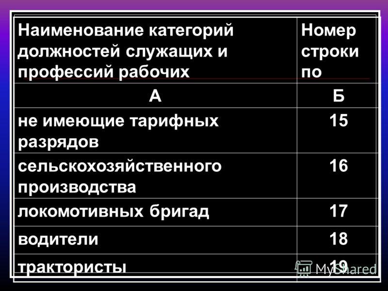 Наименование категорий должностей служащих и профессий рабочих Номер строки по АБ не имеющие тарифных разрядов 15 сельскохозяйственного производства 16 локомотивных бригад17 водители18 трактористы19