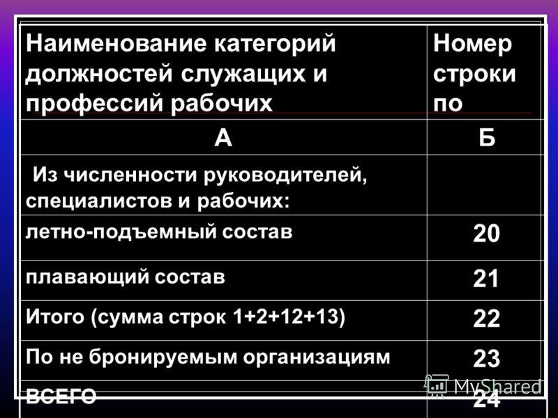 Наименование категорий должностей служащих и профессий рабочих Номер строки по АБ Из численности руководителей, специалистов и рабочих: летно-подъемный состав 20 плавающий состав 21 Итого (сумма строк 1+2+12+13) 22 По не бронируемым организациям 23 В