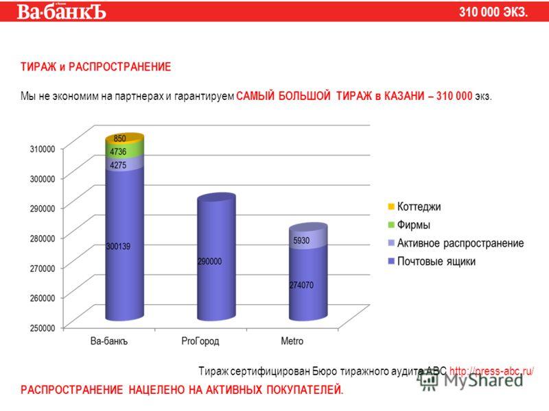 ТИРАЖ и РАСПРОСТРАНЕНИЕ Мы не экономим на партнерах и гарантируем САМЫЙ БОЛЬШОЙ ТИРАЖ в КАЗАНИ – 310 000 экз. Тираж сертифицирован Бюро тиражного аудита АВС http://press-abc.ru/ РАСПРОСТРАНЕНИЕ НАЦЕЛЕНО НА АКТИВНЫХ ПОКУПАТЕЛЕЙ. 310 000 ЭКЗ.
