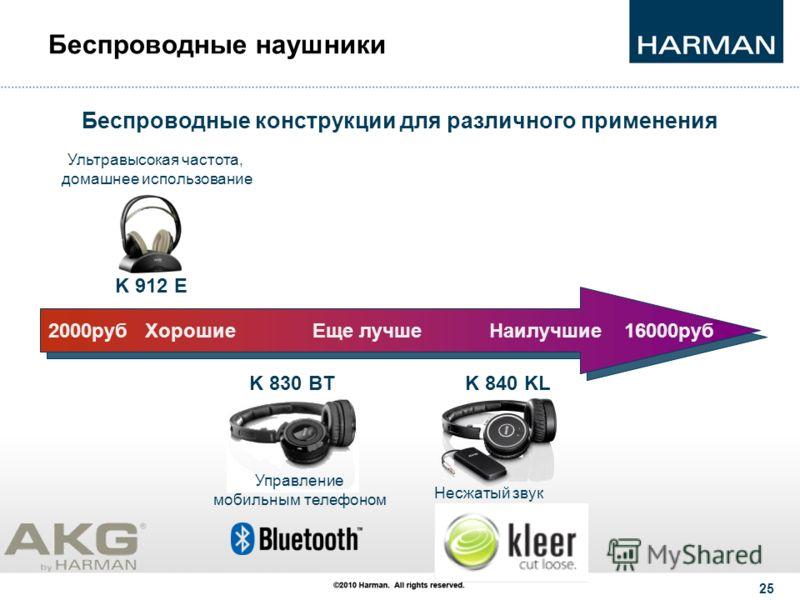 © 2011 HARMAN. All rights reserved. 24 Наши преимущества: Практичный «накладной» форм-фактор и технология складывания 3D- Axis 2 + компактный чехол для хранения Проверенная временем репутация AKG для качественного звучания Подзаряжаемые аккумуляторны