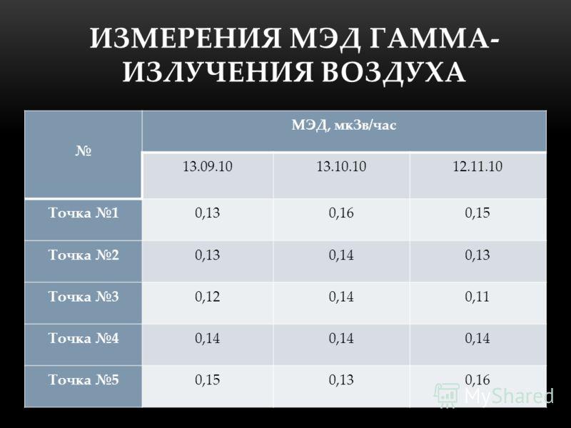 ИЗМЕРЕНИЯ МЭД ГАММА- ИЗЛУЧЕНИЯ ВОЗДУХА МЭД, мкЗв/час 13.09.1013.10.1012.11.10 Точка 10,130,160,15 Точка 20,130,140,13 Точка 30,120,140,11 Точка 40,14 Точка 50,150,130,16