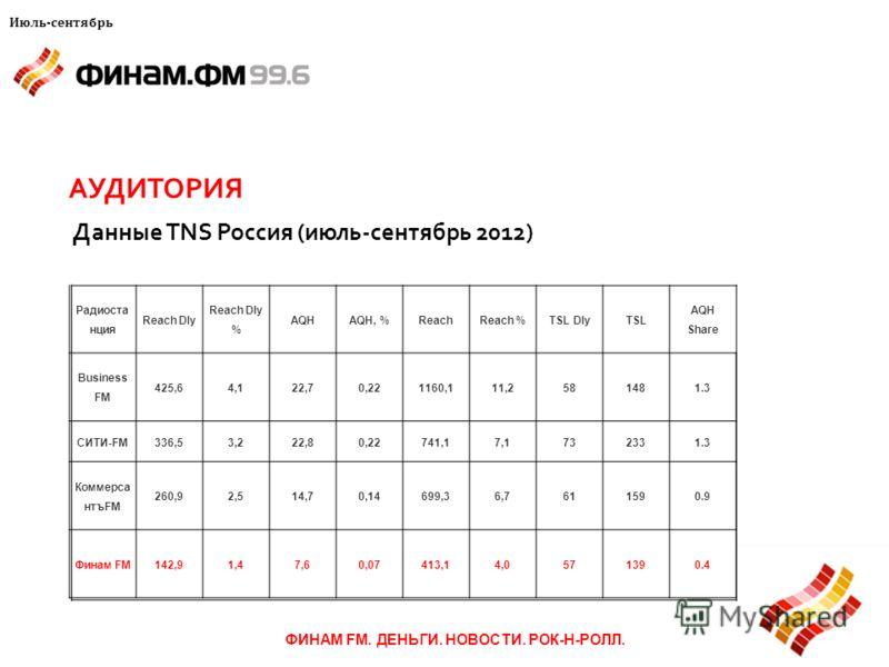 АУДИТОРИЯ ФИНАМ FM. ДЕНЬГИ. НОВОСТИ. РОК-Н-РОЛЛ. Данные TNS Россия (июль-сентябрь 2012) Июль-сентябрь Радиоста нция Reach Dly Reach Dly % AQHAQH, %ReachReach %TSL DlyTSL AQH Share Business FM 425,64,122,70,221160,111,2581481.3 СИТИ-FM336,53,222,80,22