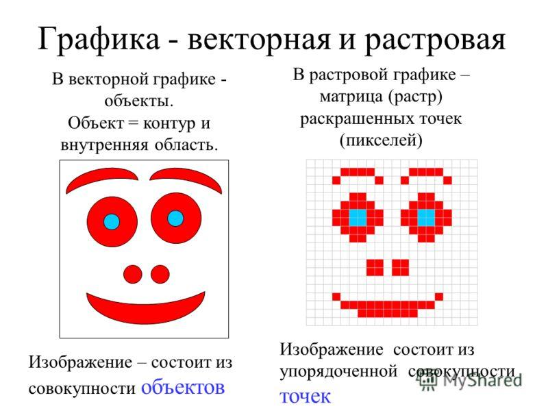 Графика - векторная и растровая В векторной графике - объекты. Объект = контур и внутренняя область. В растровой графике – матрица (растр) раскрашенных точек (пикселей) Изображение – состоит из совокупности объектов Изображение состоит из упорядоченн