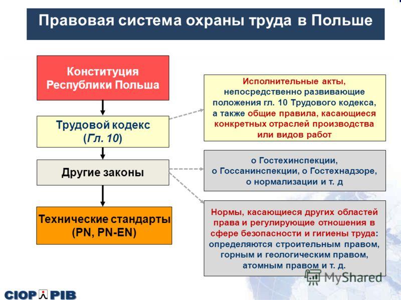 Правовая система охраны труда в Польше Конституция Республики Польша Трудовой кодекс (Гл. 10) Другие законы Технические стандарты (PN, PN-EN) Исполнительные акты, непосредственно развивающие положения гл. 10 Трудового кодекса, а также общие правила,