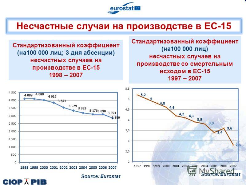 Стандартизованный коэффициент (на100 000 лиц) несчастных случаев на производстве со смертельным исходом в ЕС-15 1997 – 2007 Несчастные случаи на производстве в ЕС-15 Source: Eurostat Стандартизованный коэффициент (на100 000 лиц; 3 дня абсенции) несча