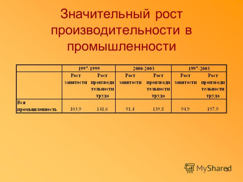 2 Анализ тенденций в производительности и трудовых затратах служит ключом к пониманию конкурентной позиции белорусской промышленности Основные определяющие факторы устойчивости роста