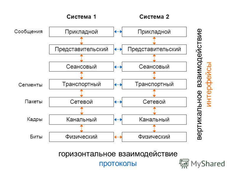 Прикладной Представительский Сеансовый Транспортный Сетевой Канальный Физический Система 1 Сообщения Пакеты Кадры Биты Прикладной Представительский Сеансовый Транспортный Сетевой Канальный Физический Система 2 вертикальное взаимодействие интерфейсы г