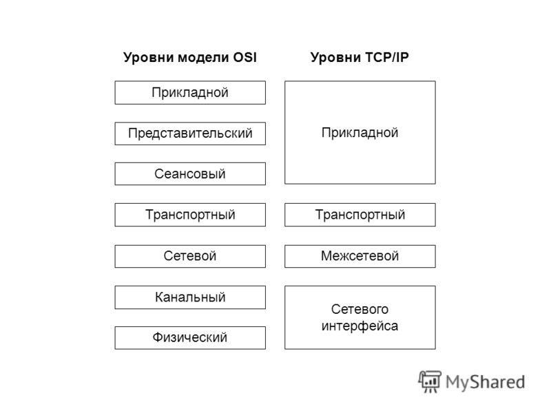 Прикладной Представительский Сеансовый Транспортный Сетевой Канальный Физический Уровни модели OSI Прикладной Транспортный Межсетевой Сетевого интерфейса Уровни TCP/IP