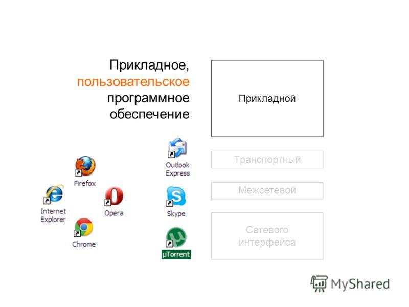 Прикладной Транспортный Межсетевой Сетевого интерфейса Прикладное, пользовательское программное обеспечение