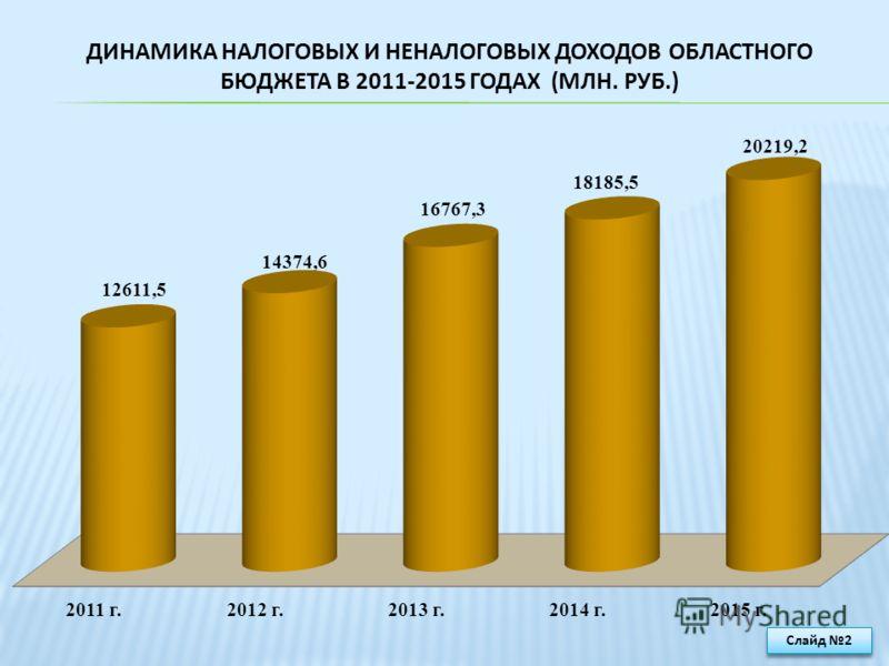 ДИНАМИКА НАЛОГОВЫХ И НЕНАЛОГОВЫХ ДОХОДОВ ОБЛАСТНОГО БЮДЖЕТА В 2011-2015 ГОДАХ (МЛН. РУБ.) Слайд 2