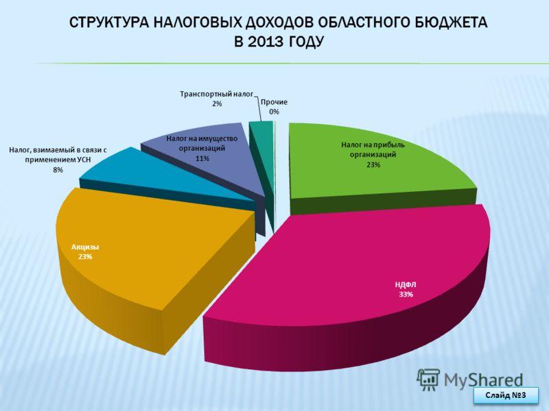 СТРУКТУРА НАЛОГОВЫХ ДОХОДОВ ОБЛАСТНОГО БЮДЖЕТА В 2013 ГОДУ Слайд 3