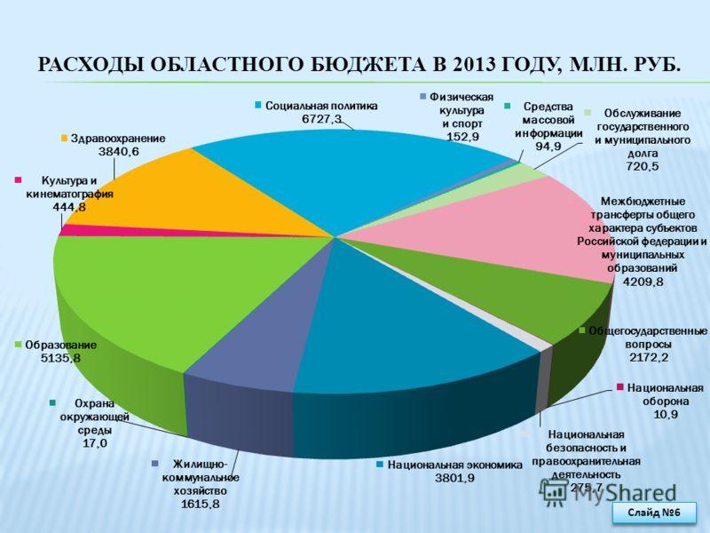 РАСХОДЫ ОБЛАСТНОГО БЮДЖЕТА В 2013 ГОДУ, МЛН. РУБ. Слайд 6