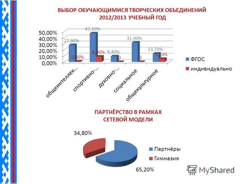 ВЫБОР ОБУЧАЮЩИМИСЯ ТВОРЧЕСКИХ ОБЪЕДИНЕНИЙ 2012/2013 УЧЕБНЫЙ ГОД