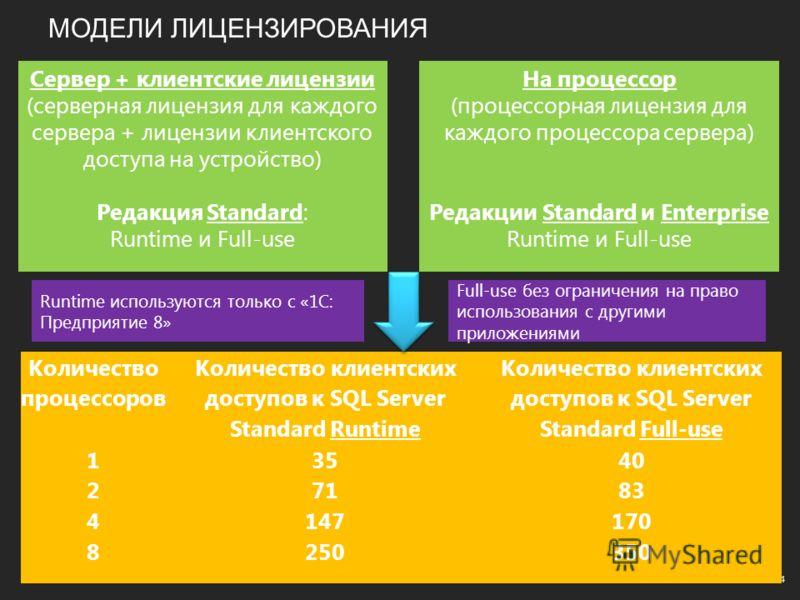 МОДЕЛИ ЛИЦЕНЗИРОВАНИЯ 4 Сервер + клиентские лицензии (серверная лицензия для каждого сервера + лицензии клиентского доступа на устройство) Редакция Standard: Runtime и Full-use Количество процессоров Количество клиентских доступов к SQL Server Standa