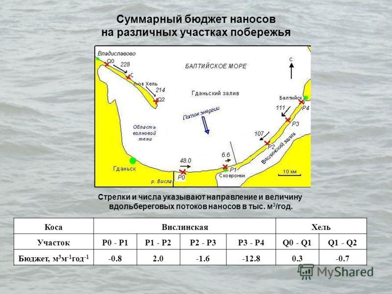 Суммарный бюджет наносов на различных участках побережья КосаВислинскаяХель УчастокP0 - P1P1 - P2P2 - P3P3 - P4Q0 - Q1Q1 - Q2 Бюджет, м 3 м -1 год -1 -0.82.0-1.6-12.80.3-0.7 Стрелки и числа указывают направление и величину вдольбереговых потоков нано