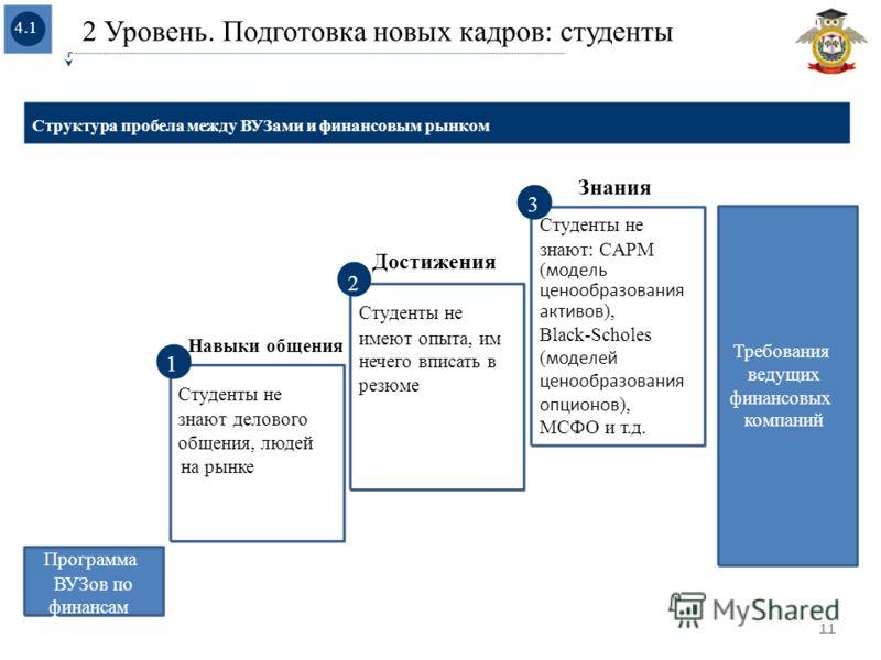 Требования ведущих финансовых компаний 4.1 Программа ВУЗов по финансам1 знают: CAPM ( модель ценообразования активов ), Black-Scholes ( моделей ценообразования опционов ), МСФО и т.д. Навыки общения 1 Студенты не знают делового общения, людей на рынк