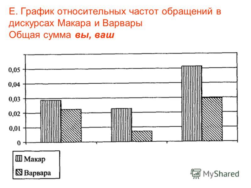 Е. График относительных частот обращений в дискурсах Макара и Варвары Общая сумма вы, ваш