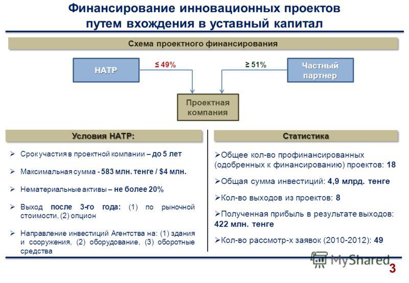 Финансирование инновационных проектов путем вхождения в уставный капитал 3 Срок участия в проектной компании – до 5 лет Максимальная сумма - 583 млн. тенге / $4 млн. Нематериальные активы – не более 20% Выход после 3-го года: (1) по рыночной стоимост