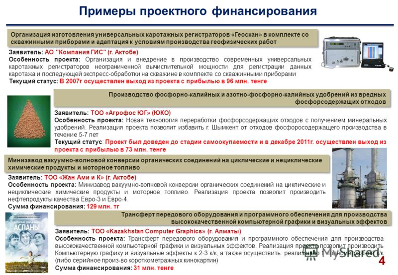 Примеры проектного финансирования Организация изготовления универсальных каротажных регистраторов «Геоскан» в комплекте со скважинными приборами и адаптация к условиям производства геофизических работ Заявитель: АО