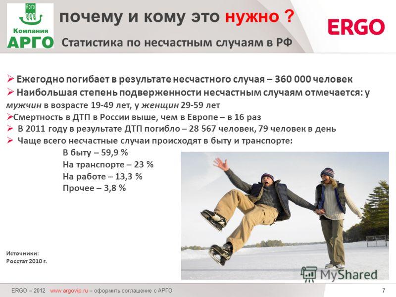 7 Ежегодно погибает в результате несчастного случая – 360 000 человек Наибольшая степень подверженности несчастным случаям отмечается: у мужчин в возрасте 19-49 лет, у женщин 29-59 лет Смертность в ДТП в России выше, чем в Европе – в 16 раз В 2011 го
