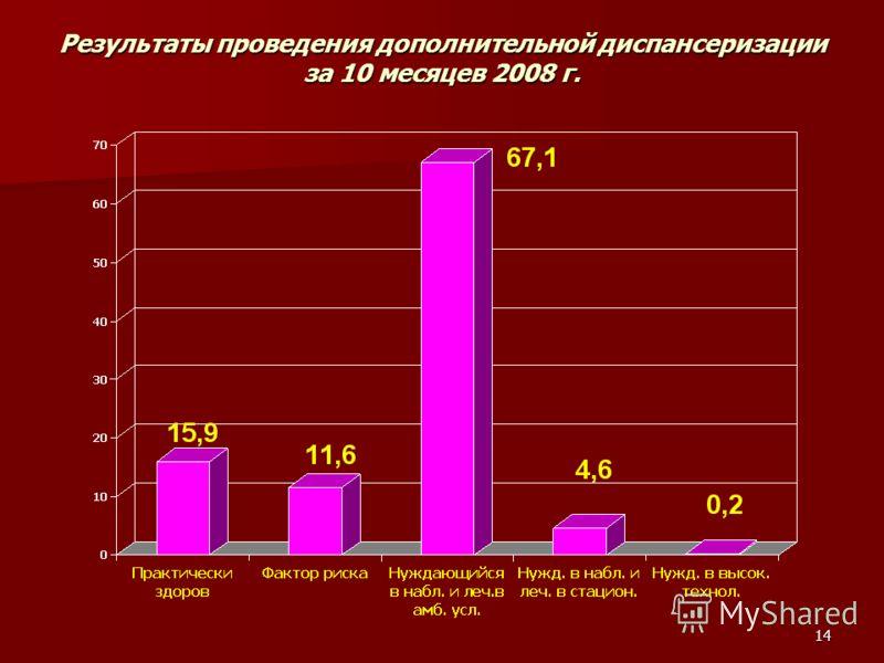 14 Результаты проведения дополнительной диспансеризации за 10 месяцев 2008 г.
