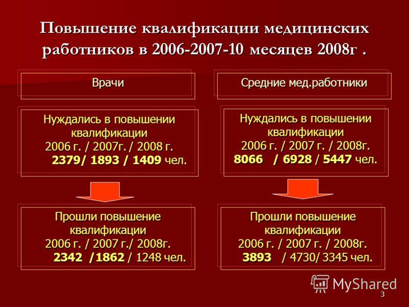 3 Повышение квалификации медицинских работников в 2006-2007-10 месяцев 2008г. Нуждались в повышении квалификации 2006 г. / 2007г. / 2008 г. 2379/ 1893 / 1409 чел. 2379/ 1893 / 1409 чел. Нуждались в повышении квалификации 2006 г. / 2007 г. / 2008г. 80
