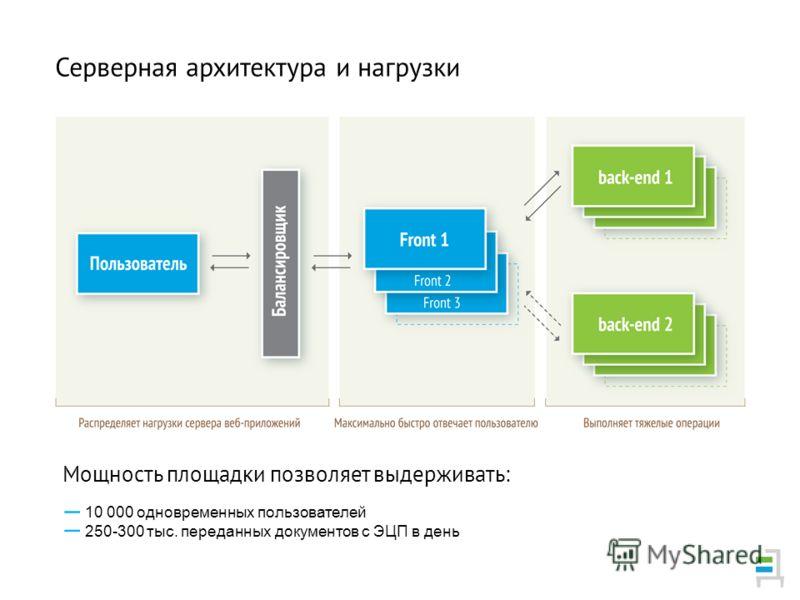 Мощность площадки позволяет выдерживать: Серверная архитектура и нагрузки 10 000 одновременных пользователей 250-300 тыс. переданных документов с ЭЦП в день