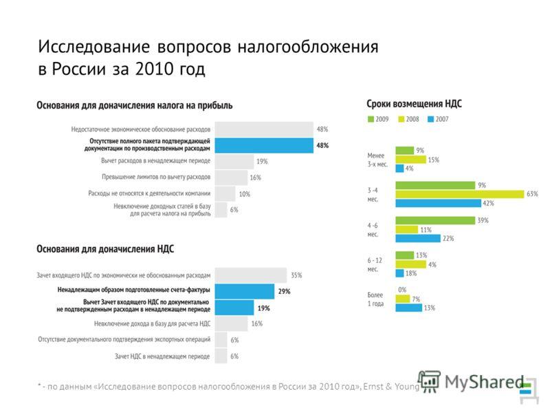 Исследование вопросов налогообложения в России за 2010 год * - по данным «Исследование вопросов налогообложения в России за 2010 год», Ernst & Young