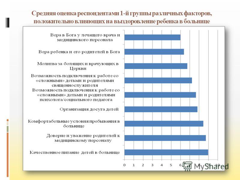 Средняя оценка респондентами 1-й группы различных факторов, положительно влияющих на выздоровление ребенка в больнице