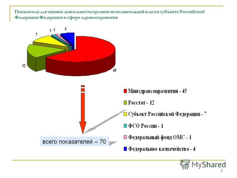 2 Показатели для оценки деятельности органов исполнительной власти субъекта Российской Федерации Федерации в сфере здравоохранения всего показателей – 70