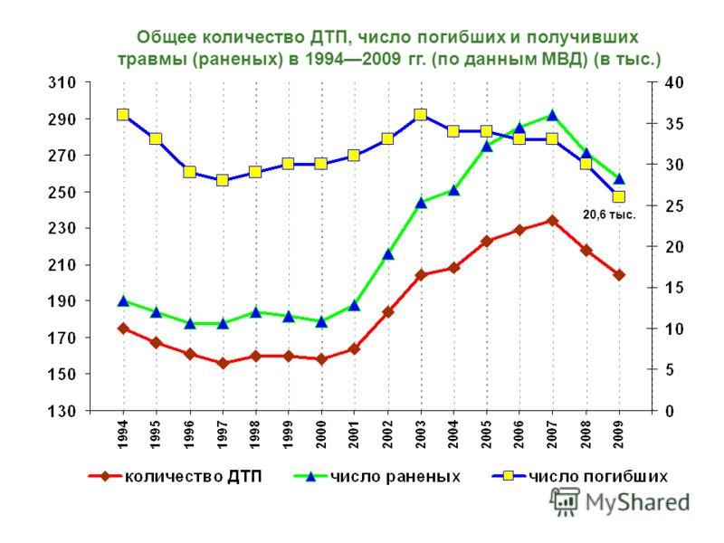 Общее количество ДТП, число погибших и получивших травмы (раненых) в 19942009 гг. (по данным МВД) (в тыс.) 20,6 тыс.