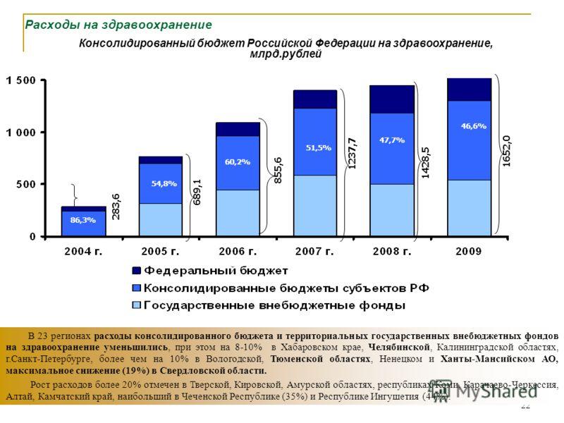 22 Расходы на здравоохранение В 23 регионах расходы консолидированного бюджета и территориальных государственных внебюджетных фондов на здравоохранение уменьшились, при этом на 8-10% в Хабаровском крае, Челябинской, Калининградской областях, г.Санкт-