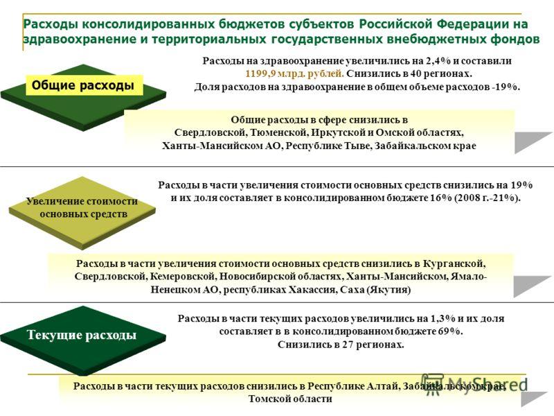 24 Увеличение стоимости основных средств Общие расходы Расходы консолидированных бюджетов субъектов Российской Федерации на здравоохранение и территориальных государственных внебюджетных фондов Расходы на здравоохранение увеличились на 2,4% и состави