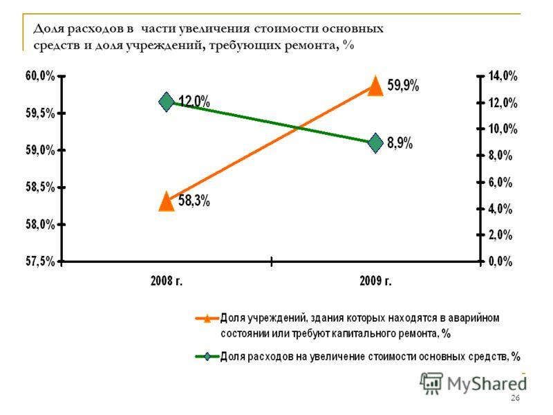 26 Доля расходов в части увеличения стоимости основных средств и доля учреждений, требующих ремонта, %