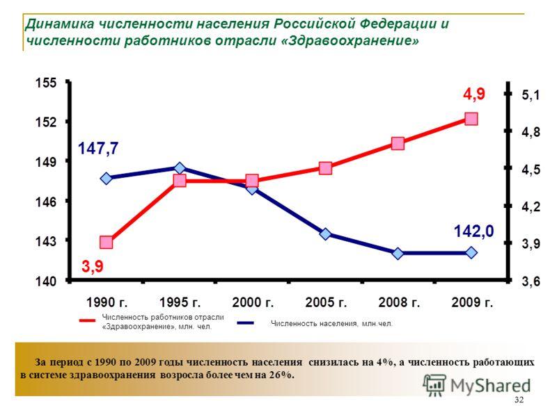 32 За период с 1990 по 2009 годы численность населения снизилась на 4%, а численность работающих в системе здравоохранения возросла более чем на 26%. Динамика численности населения Российской Федерации и численности работников отрасли «Здравоохранени