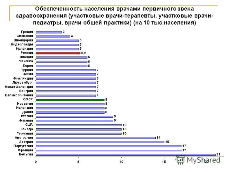 34 Обеспеченность населения врачами первичного звена здравоохранения (участковые врачи-терапевты, участковые врачи- педиатры, врачи общей практики) (на 10 тыс.населения)