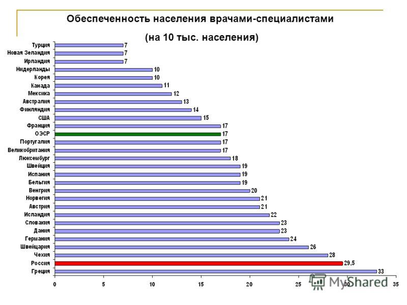 35 Обеспеченность населения врачами-специалистами (на 10 тыс. населения)