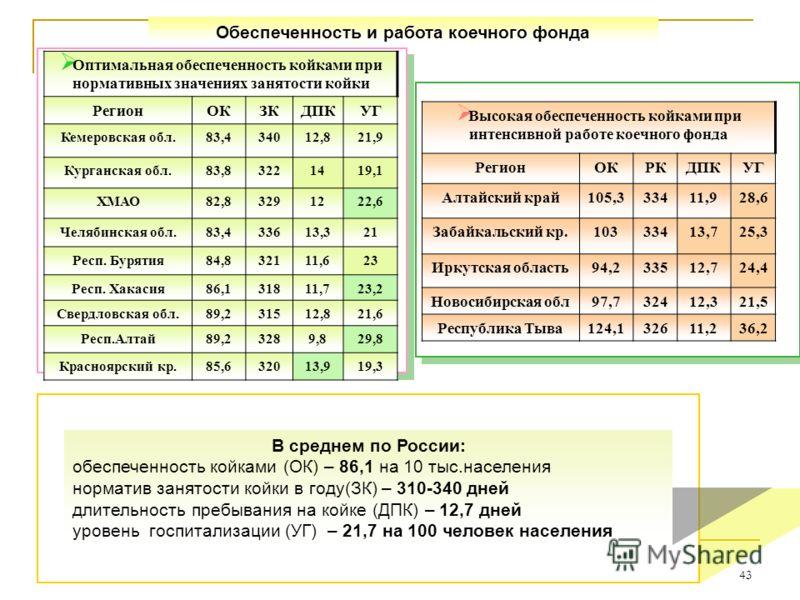 43 Обеспеченность и работа коечного фонда В среднем по России: обеспеченность койками (ОК) – 86,1 на 10 тыс.населения норматив занятости койки в году(ЗК) – 310-340 дней длительность пребывания на койке (ДПК) – 12,7 дней уровень госпитализации (УГ) –