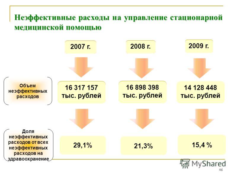46 Неэффективные расходы на управление стационарной медицинской помощью 2007 2008 2009 56 102 431 тыс. рублей 79 238 759 тыс. рублей 14 128 448 тыс. рублей Объем неэффективных расходов Доля неэффективных расходов от всех неэффективных расходов на здр