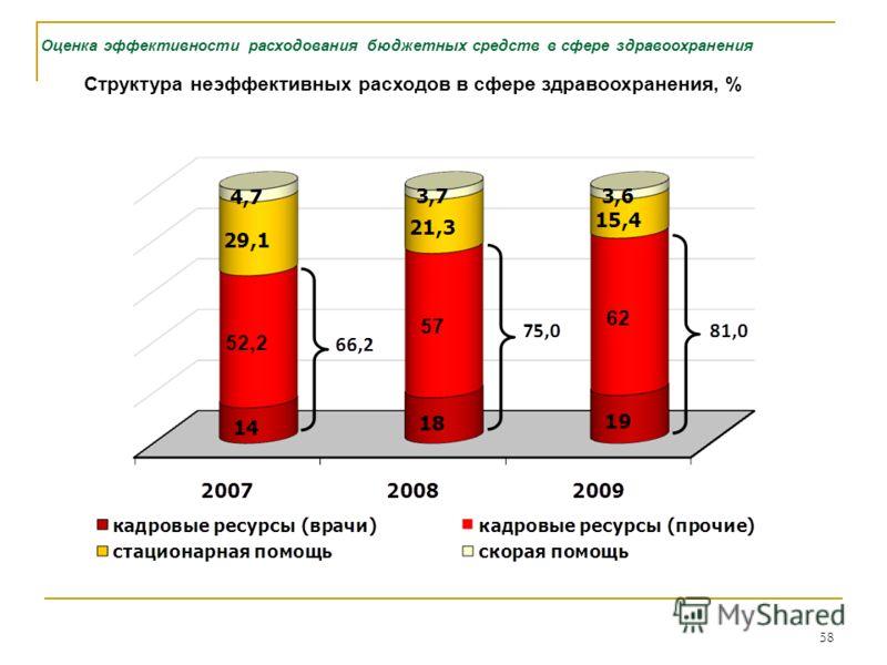 58 Оценка эффективности расходования бюджетных средств в сфере здравоохранения Структура неэффективных расходов в сфере здравоохранения, %