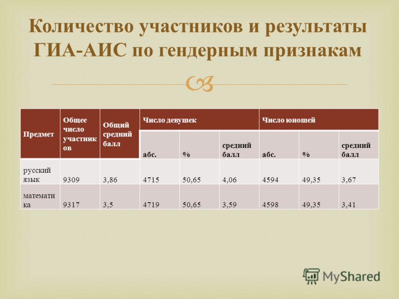 Предмет Общее число участник ов Общий средний балл Число девушекЧисло юношей абс.% средний баллабс.% средний балл русский язык93093,86471550,654,06459449,353,67 математи ка93173,5471950,653,59459849,353,41 Количество участников и результаты ГИА - АИС