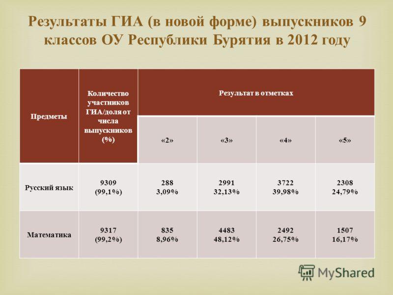 Предметы Количество участников ГИА/доля от числа выпускников (%) Результат в отметках «2»«3»«4»«5» Русский язык 9309 (99,1%) 288 3,09% 2991 32,13% 3722 39,98% 2308 24,79% Математика 9317 (99,2%) 835 8,96% 4483 48,12% 2492 26,75% 1507 16,17% Результат
