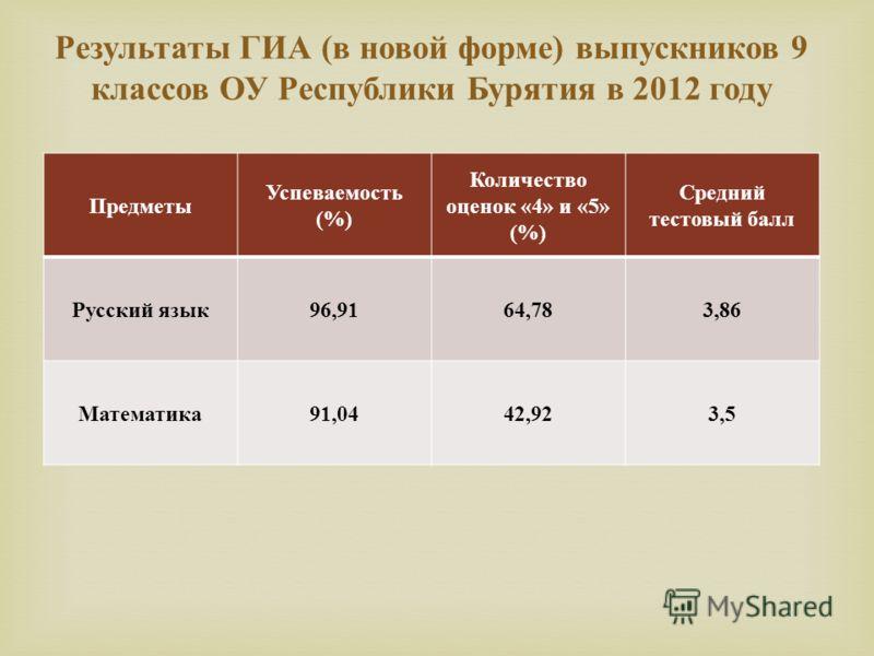 Предметы Успеваемость (%) Количество оценок «4» и «5» (%) Средний тестовый балл Русский язык96,9164,783,86 Математика91,0442,923,5 Результаты ГИА ( в новой форме ) выпускников 9 классов ОУ Республики Бурятия в 2012 году