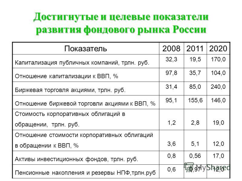 Достигнутые и целевые показатели развития фондового рынка России Показатель200820112020 Капитализация публичных компаний, трлн. руб. 32,319,5170,0 Отношение капитализации к ВВП, % 97,835,7104,0 Биржевая торговля акциями, трлн. руб. 31,485,0240,0 Отно