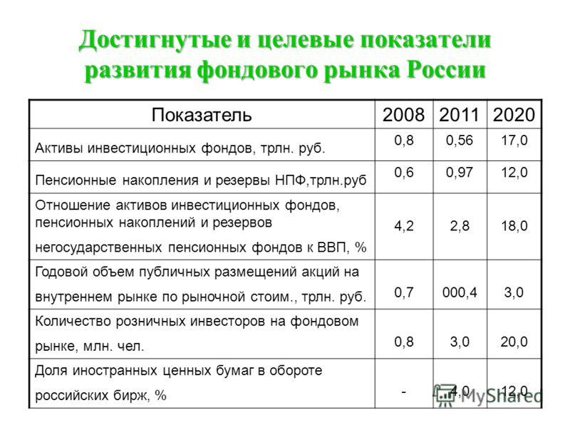 Достигнутые и целевые показатели развития фондового рынка России Показатель200820112020 Активы инвестиционных фондов, трлн. руб. 0,80,5617,0 Пенсионные накопления и резервы НПФ,трлн.руб 0,60,9712,0 Отношение активов инвестиционных фондов, пенсионных