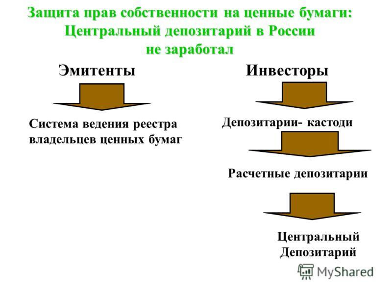 Защита прав собственности на ценные бумаги: Центральный депозитарий в России не заработал ЭмитентыИнвесторы Система ведения реестра владельцев ценных бумаг Депозитарии- кастоди Расчетные депозитарии Центральный Депозитарий